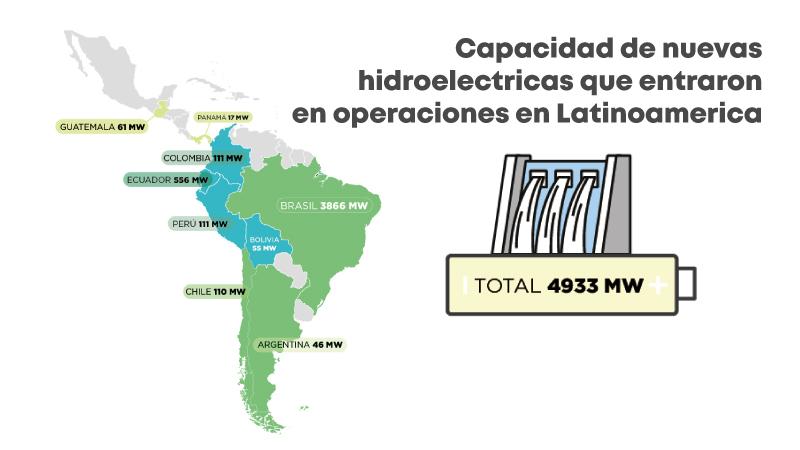 Energia hidroeléctricas en Latinoamérica ¿hacia dónde vamos?